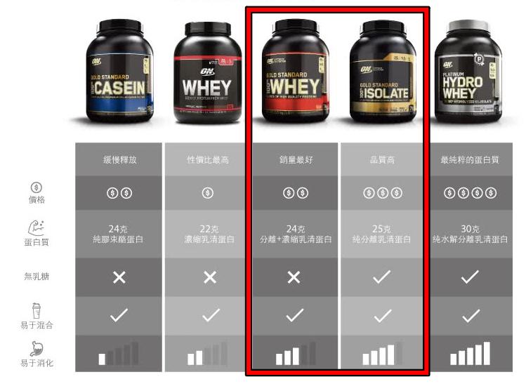 健身高蛋白粉推薦